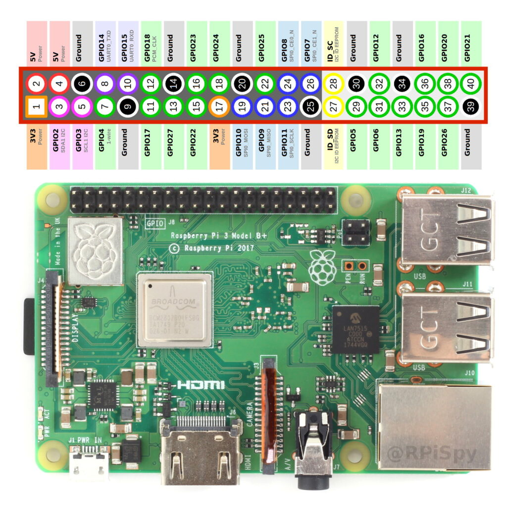 Raspberry Pi 40-pin GPIO Header alignment
