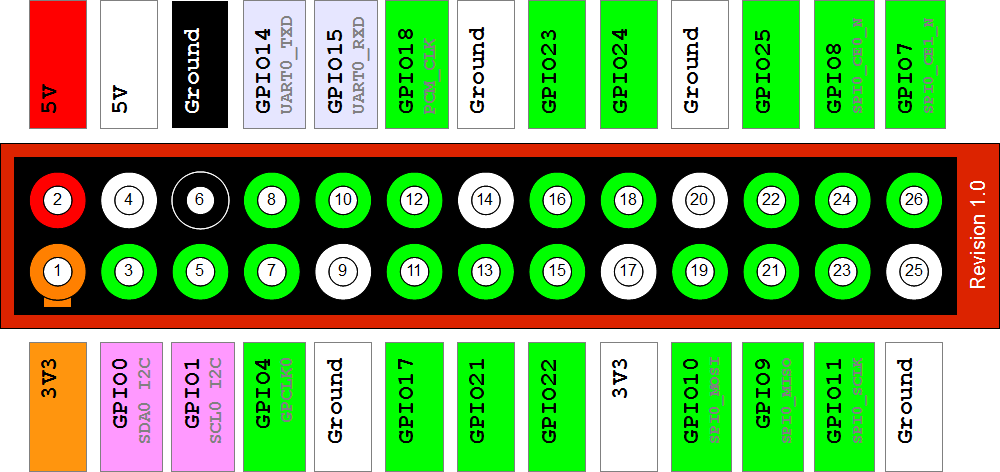 Raspberry Pi GPIO Layout - Revision 1