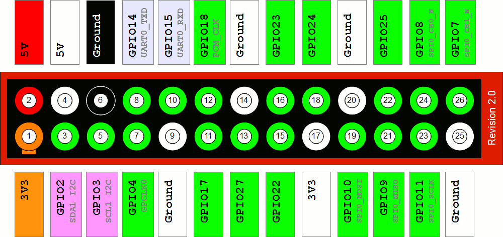 Raspberry Pi GPIO Layout - Revision 2