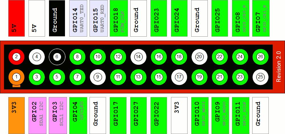 Understanding the Raspberry Pi GPIO Pinout