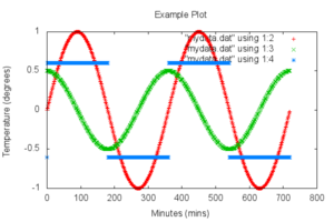 Example gnuplot Graph