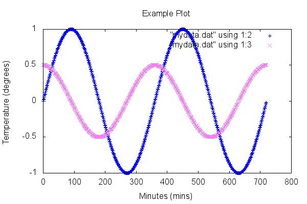 Example gnuplot Graph