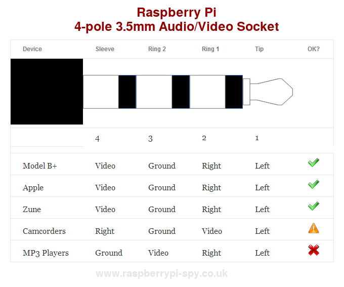 Raspberry Pi Model B+ 3.5mm Audio/Video Jack - Raspberry Pi Spy on rs232 cable schematic, ethernet cable schematic, rca wire schematic, 25 pin d-sub cable schematic, bnc cable schematic, coaxial cable schematic, sata cable schematic, ribbon cable schematic, mhl cable schematic, hdmi cable schematic, wire harness schematic, twinax cable schematic, rca jack schematic, bose cable schematic, xlr cable schematic, fiber optic cable schematic, shielded cable schematic, usb cable schematic,