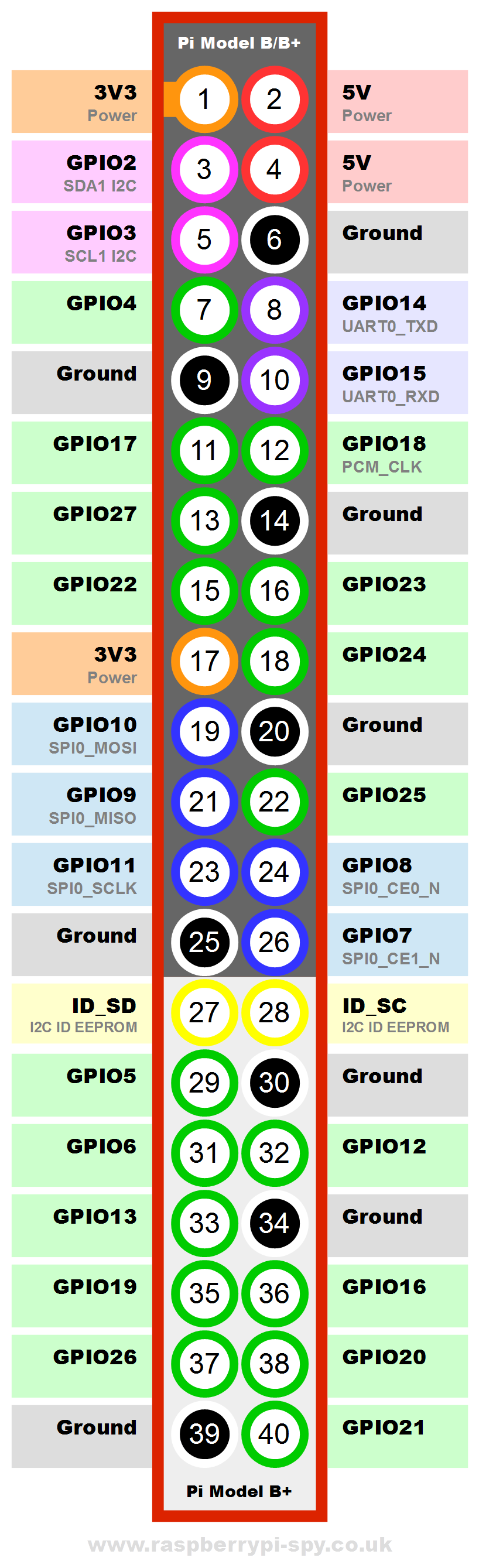 Raspberry Pi B+ GPIO Header Details And Pinout