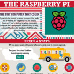 Infographic - The Tiny Computer That Could