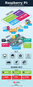 Infographic - Raspberry Pi Does It Need Securing
