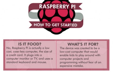 Infographic - Raspberry Pi How to Get Started