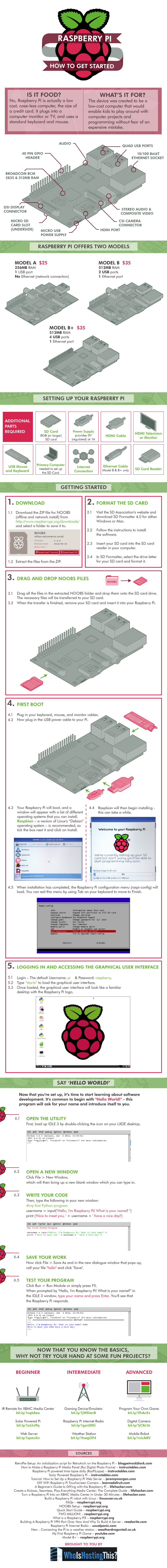 Infographic - Setting Up The Pi