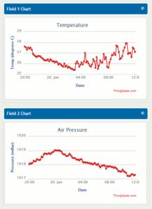 Temperature and Pressure graphs