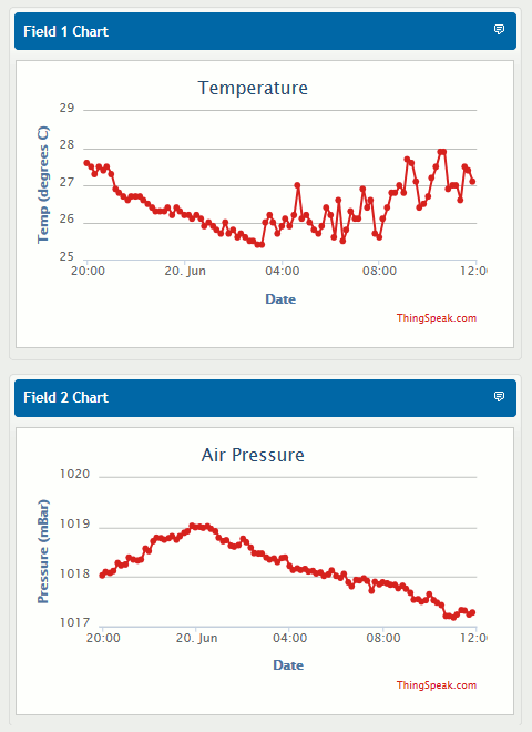 Temperature and Pressure graphs