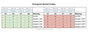 Energenie Socket Codes
