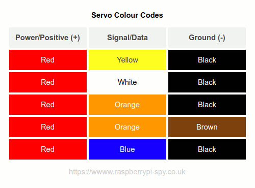 Servo Colour Codes Table