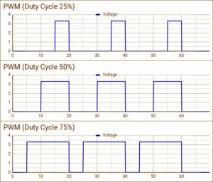 Servo PWM example waveforms
