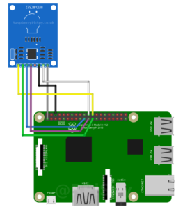 RC522 and Raspberry Pi GPIO wiring